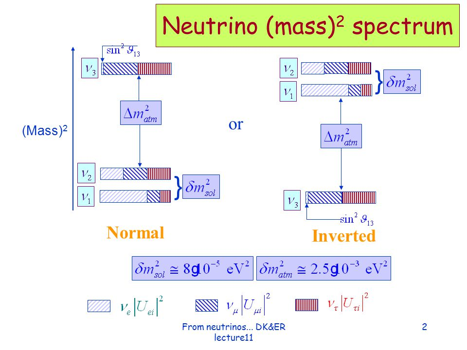 Various and complementary ways to measure neutrino mass Cosmology Oscillation Beta decay 3From neutrinos...