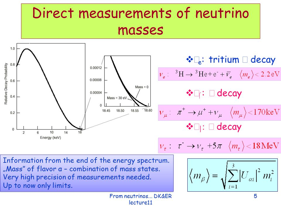 Dirac neutrino vs Majorana neutrino Dirac particles Majorana particles Special case: particle is it's own anti-particle CPTCPT CPTCPT Lorentz Boost, E, B Spinor is fermion representation (in Dirac equation) For particles with m=0 reduces to 2 non-zero states only neutral particles are candidates for beeing Majorana particle Example of such is  0