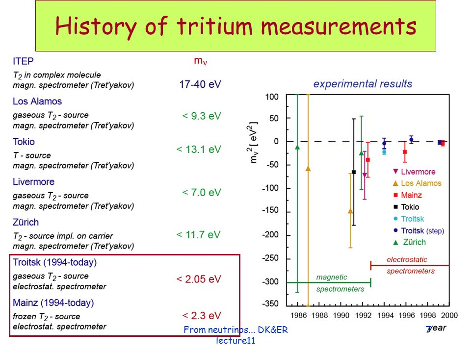 Electrostatic filter with magnetic adiabatic collimation From neutrinos... DK&ER lecture11 8