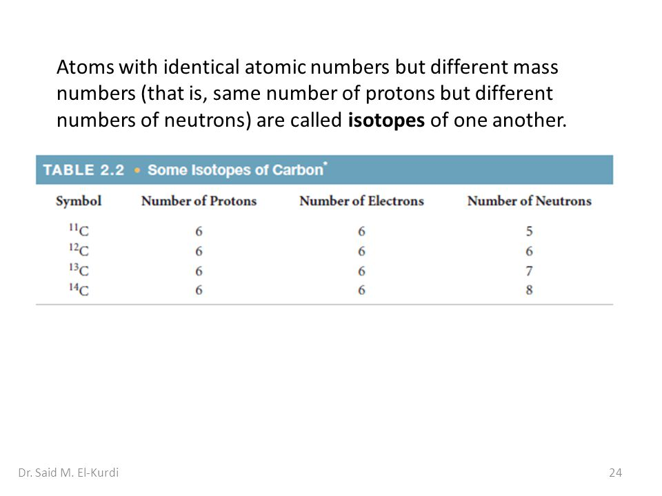 24Dr. Said M. El-Kurdi Atoms with identical atomic numbers but different mass numbers (that is, same number of protons but different numbers of neutro