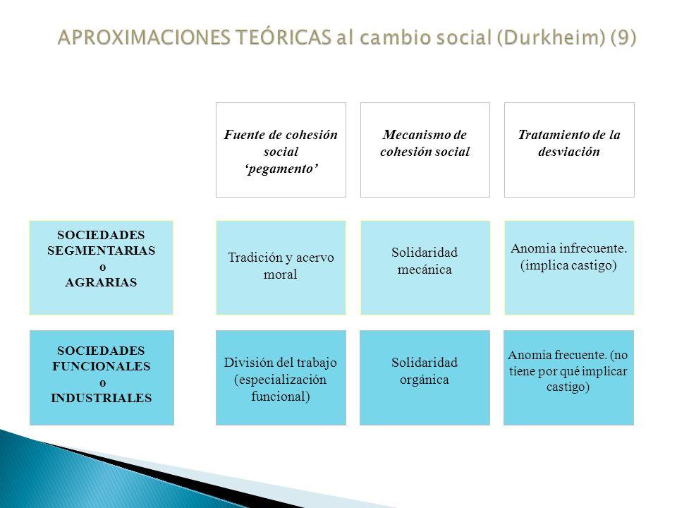 La visión de cómo se opera el cambio social en Weber se contrapone a la de Marx (p.e.