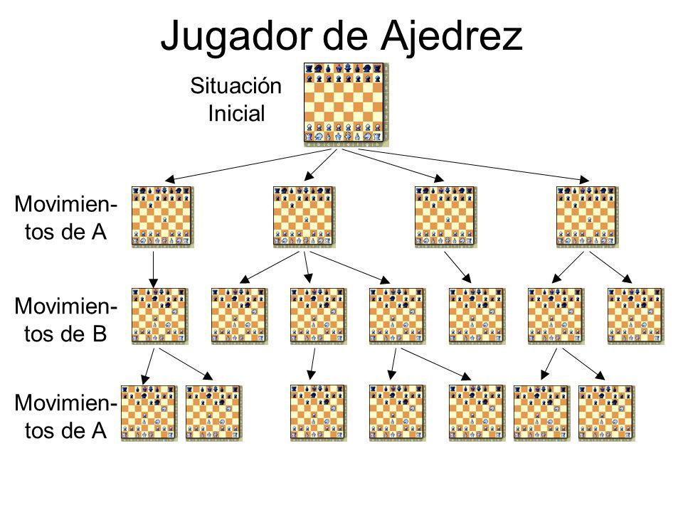 Jugador de Ajedrez Situación Inicial Movimien- tos de A Movimien- tos de B Movimien- tos de A