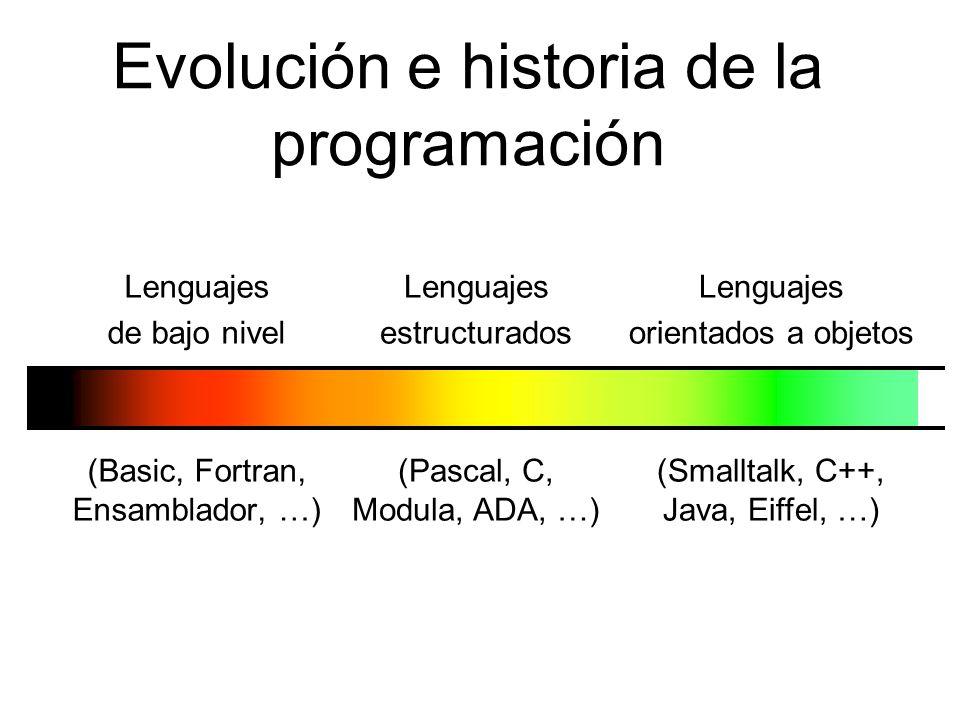 Evolución e historia de la programación Lenguajes de bajo nivel (Basic, Fortran, Ensamblador, …) Lenguajes estructurados (Pascal, C, Modula, ADA, …) Lenguajes orientados a objetos (Smalltalk, C++, Java, Eiffel, …)