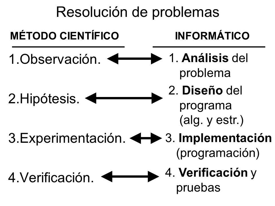 1.Observación. 2.Hipótesis. 3.Experimentación. 4.Verificación.