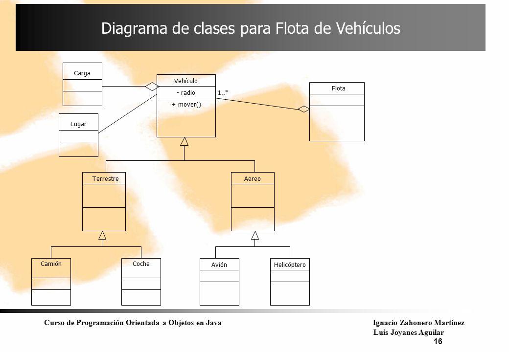 Curso de Programación Orientada a Objetos en JavaIgnacio Zahonero Martínez Luis Joyanes Aguilar 16 Diagrama de clases para Flota de Vehículos Vehículo
