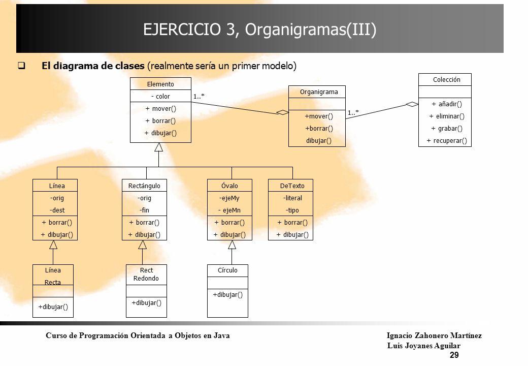 Curso de Programación Orientada a Objetos en JavaIgnacio Zahonero Martínez Luis Joyanes Aguilar 29 EJERCICIO 3, Organigramas(III)  El diagrama de cla