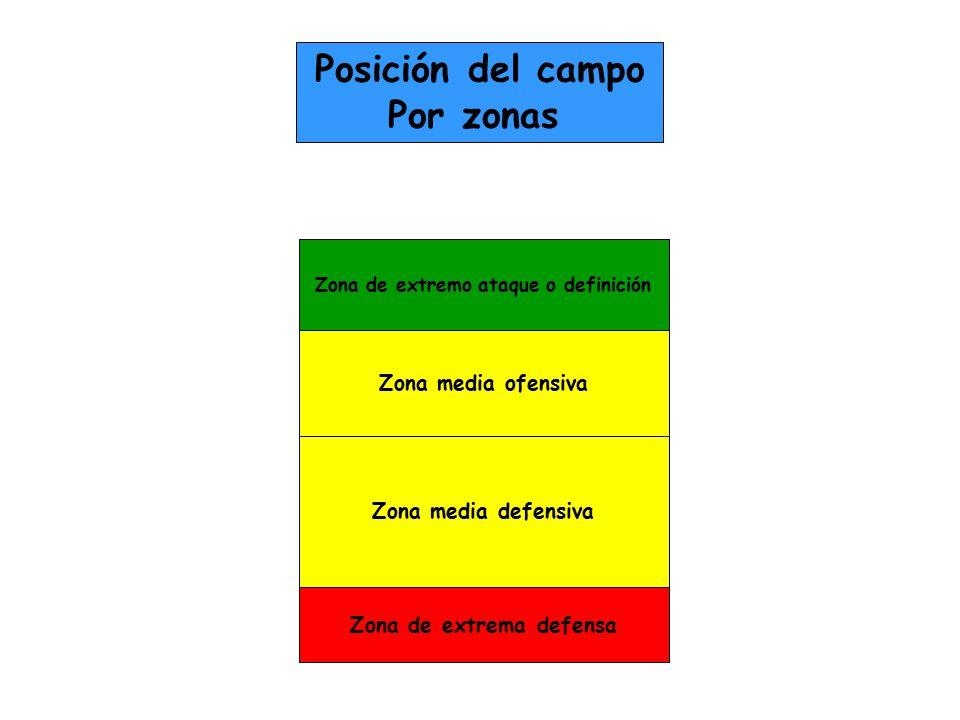 Posición del campo Por zonas Zona media ofensiva Zona de extrema defensa Zona media defensiva Zona de extremo ataque o definición