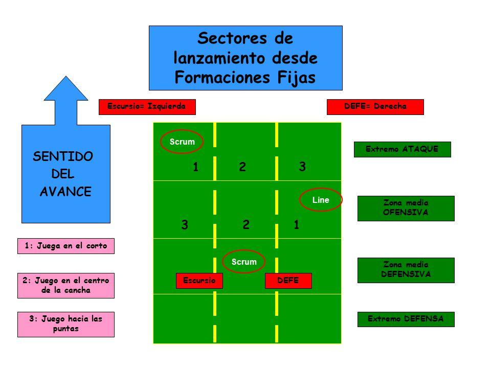 Plan de juego Zonas de la cancha Como todos sabemos desde ya hace muchos años dividimos la cancha en tres colores.