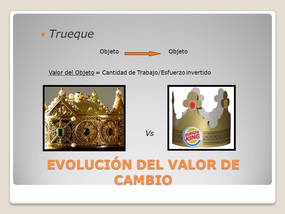 Trueque Objeto Valor del Objeto = Cantidad de Trabajo/Esfuerzo invertido Vs EVOLUCIÓN DEL VALOR DE CAMBIO