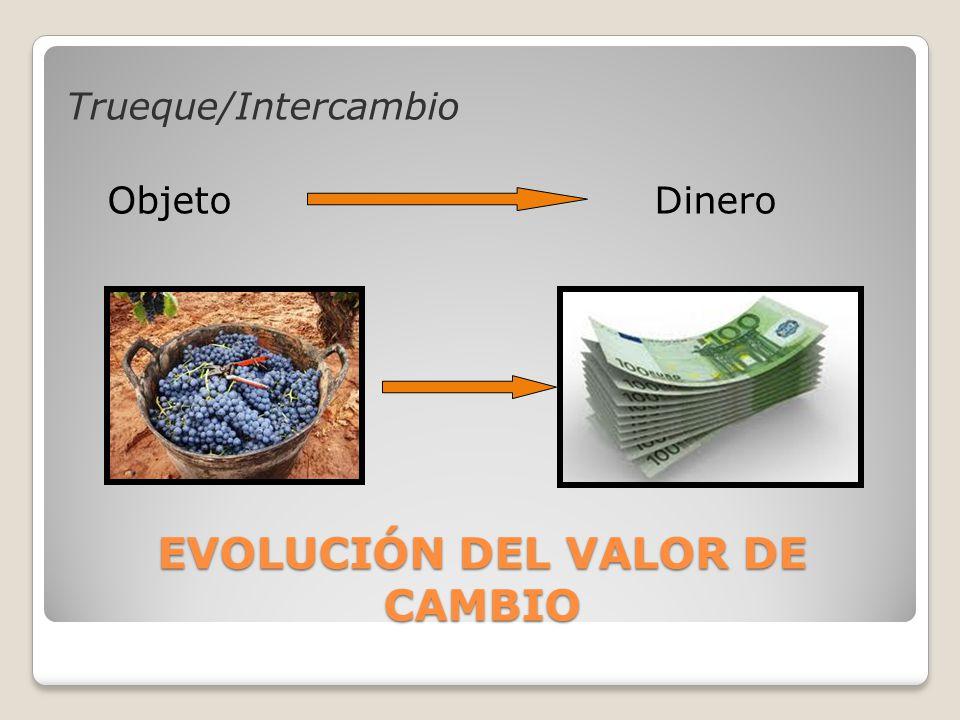 Trueque/Intercambio Objeto Dinero EVOLUCIÓN DEL VALOR DE CAMBIO