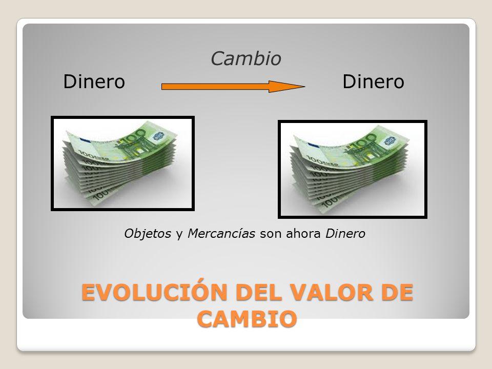 Cambio Dinero Dinero Objetos y Mercancías son ahora Dinero EVOLUCIÓN DEL VALOR DE CAMBIO