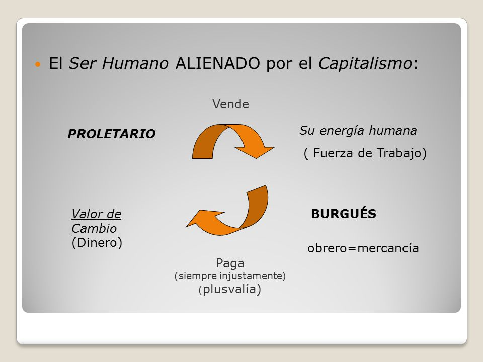 El Ser Humano ALIENADO por el Capitalismo: Su energía humana PROLETARIO Vende ( Fuerza de Trabajo) BURGUÉSValor de Cambio (Dinero) Paga (siempre injustamente) ( plusvalía) obrero=mercancía
