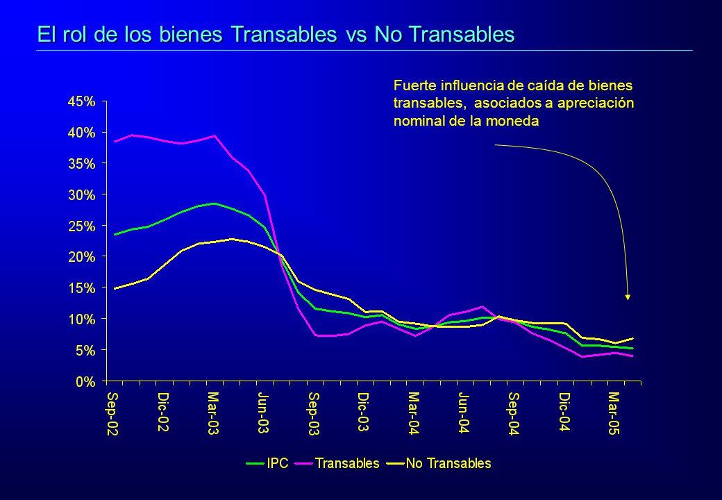 Fuerte influencia de caída de bienes transables, asociados a apreciación nominal de la moneda El rol de los bienes Transables vs No Transables