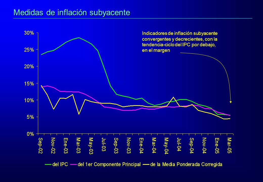 Indicadores de inflación subyacente convergentes y decrecientes, con la tendencia-ciclo del IPC por debajo, en el margen Medidas de inflación subyacen