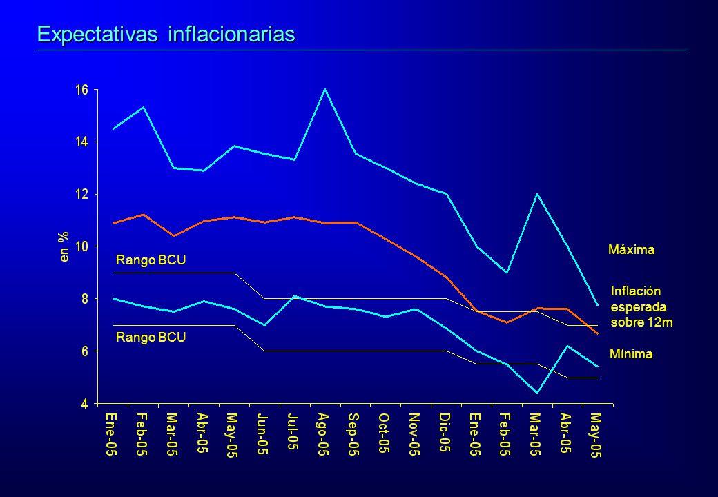 Mínima Máxima Inflación esperada sobre 12m Rango BCU Expectativas inflacionarias