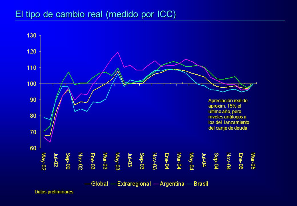 Datos preliminares Apreciación real de aproxim. 15% el último año, pero niveles análogos a los del lanzamiento del canje de deuda El tipo de cambio re