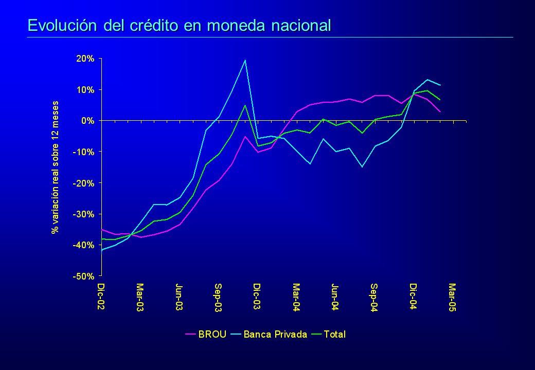 Evolución del crédito en moneda nacional