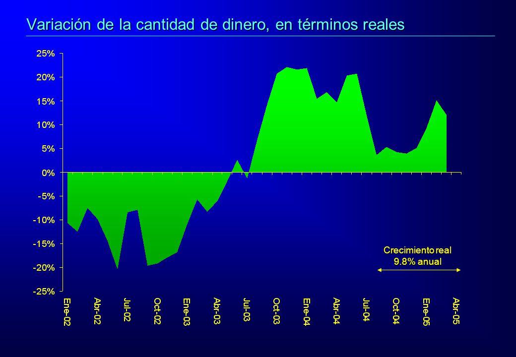 Crecimiento real 9.8% anual Variación de la cantidad de dinero, en términos reales