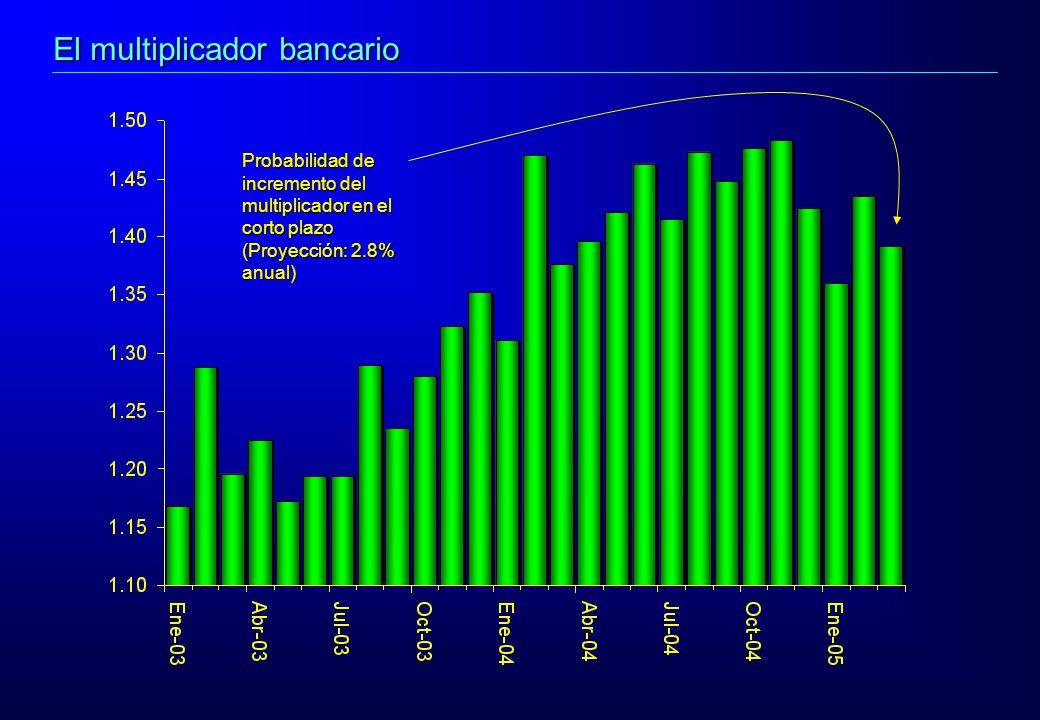 Probabilidad de incremento del multiplicador en el corto plazo (Proyección: 2.8% anual) El multiplicador bancario