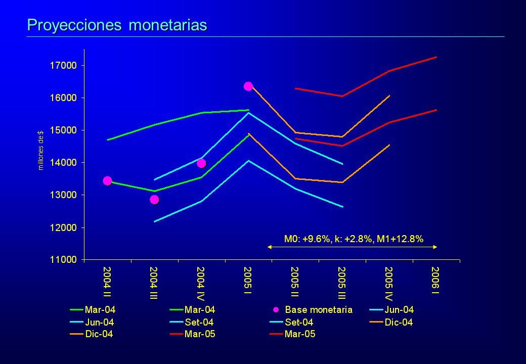 M0: +9.6%, k: +2.8%, M1+12.8% Proyecciones monetarias