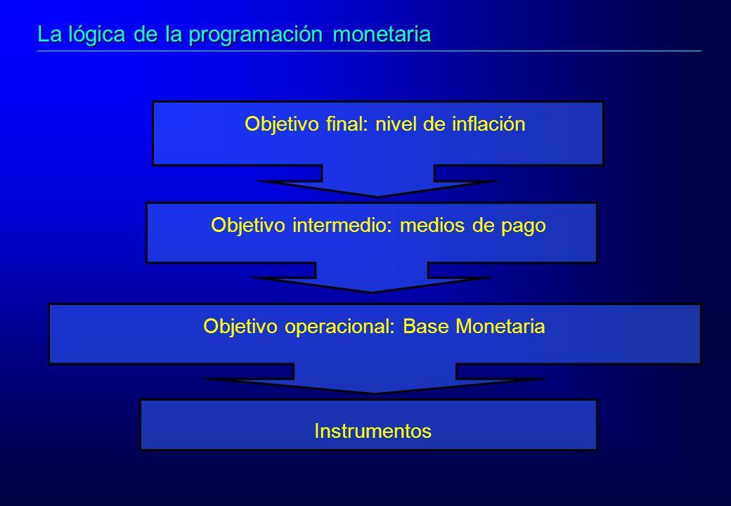 Objetivo final: nivel de inflación Objetivo intermedio: medios de pago Objetivo operacional: Base Monetaria Instrumentos La lógica de la programación