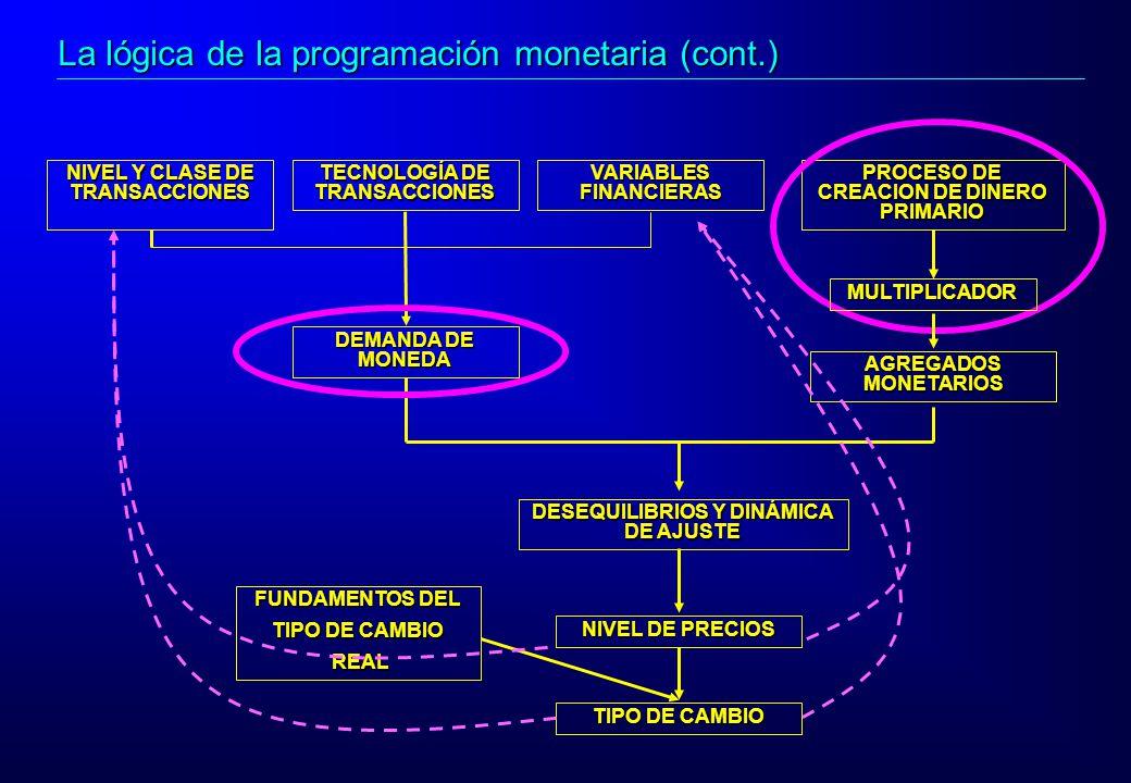 NIVEL Y CLASE DE TRANSACCIONES TECNOLOGÍA DE TRANSACCIONES VARIABLES FINANCIERAS DEMANDA DE MONEDA PROCESO DE CREACION DE DINERO PRIMARIO AGREGADOS MO