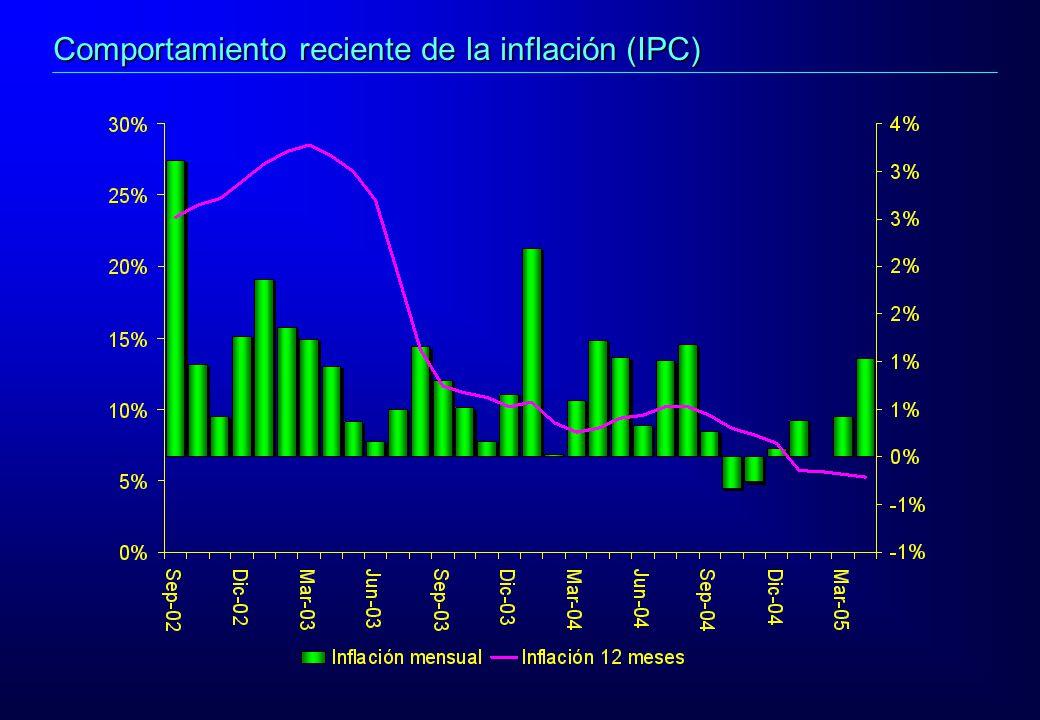 Comportamiento reciente de la inflación (IPC)