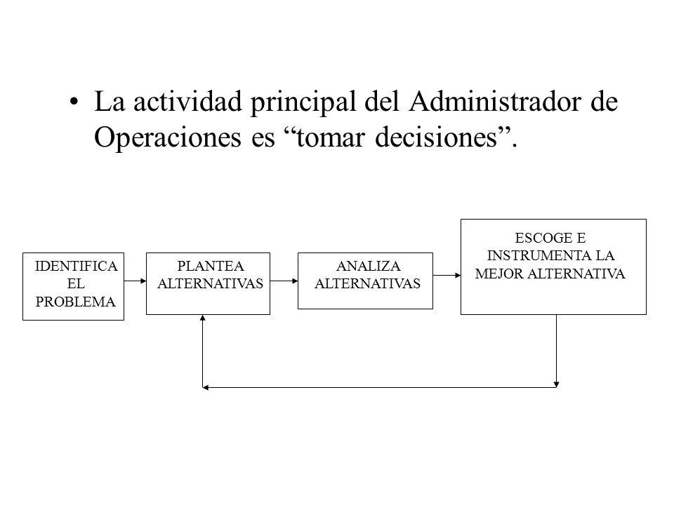 EL PROCESO DE LA TOMA DE DECISIONES Análisis Cuantitativo (CA/IO) Evaluación (análisis costo y/o beneficio) Decisión Problemática de la A de O Análisis Cualitativo (Experiencia)