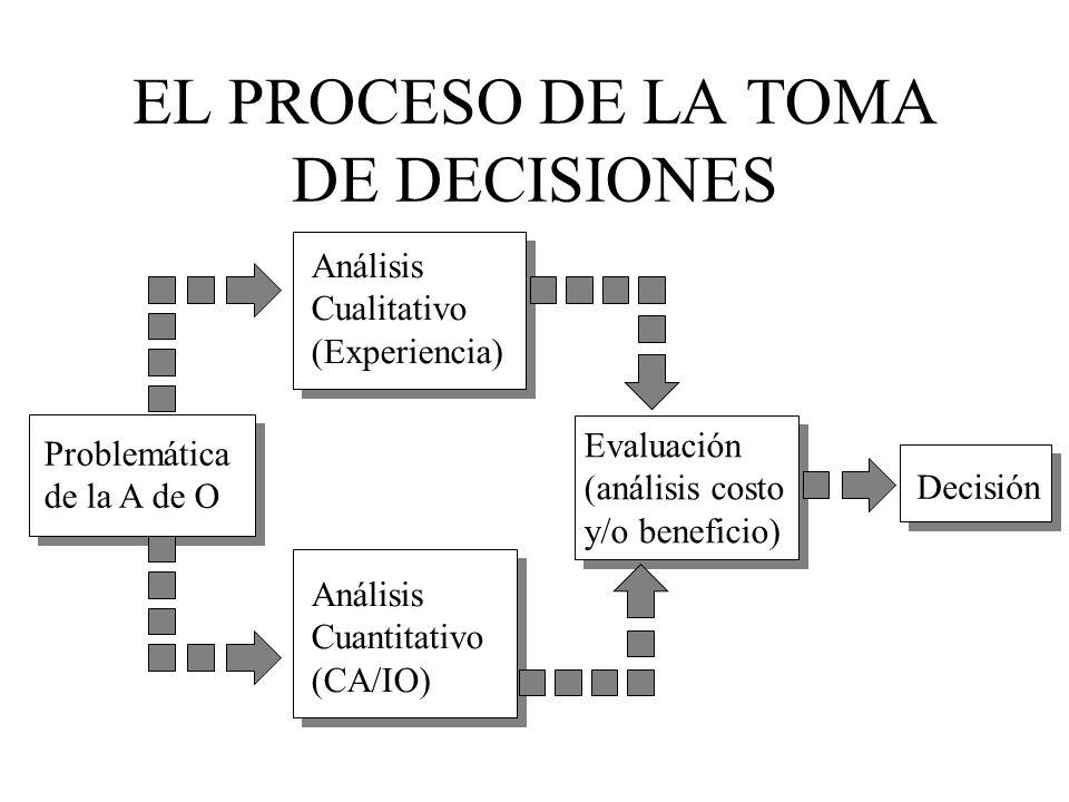 Estas decisiones no solo dependen de la interacción con las diferentes unidades de la empresa (Finanzas, Mercadotecnia, Contabilidad, etc.) sino del análisis y comprensión de las condiciones del entorno externo: normas legales, condiciones económicas, competencia, tecnología
