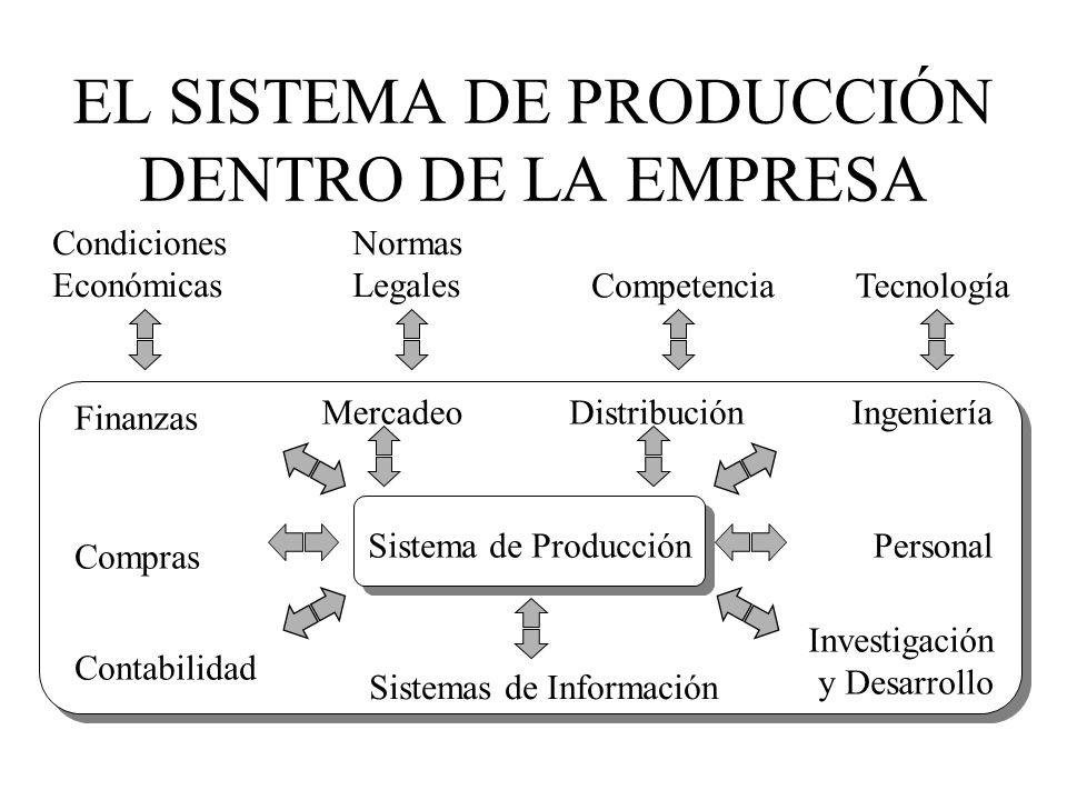 CLASIFICACIÓN JERÁRQUICA DE LA PLANEACIÓN PLANEACIÓN ESTRATÉGICA: políticas corporativas, líneas de productos, canales de distribución, localización y tamaño de planta y almacenes, técnicas de producción.