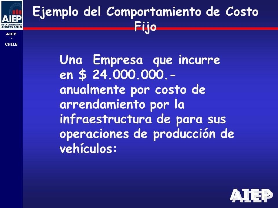 AIEP - CHILE Ejemplo del Comportamiento de Costo Fijo Una Empresa que incurre en $ 24.000.000.- anualmente por costo de arrendamiento por la infraestructura de para sus operaciones de producción de vehículos: