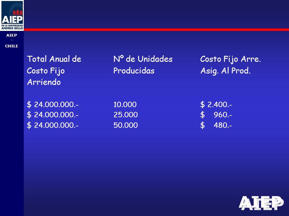AIEP - CHILE Total Anual deNº de UnidadesCosto Fijo Arre.