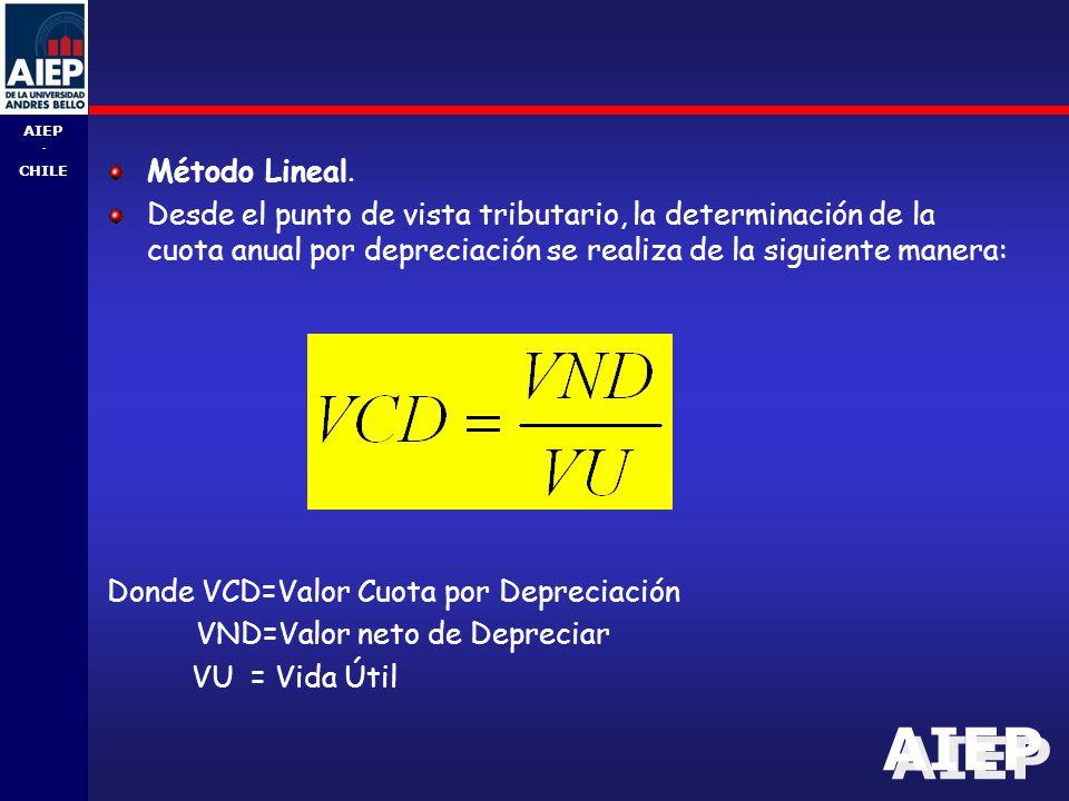 AIEP - CHILE Método Lineal.