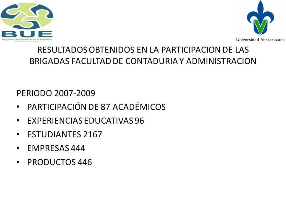 RESULTADOS OBTENIDOS EN LA PARTICIPACION DE LAS BRIGADAS FACULTAD DE CONTADURIA Y ADMINISTRACION PERIODO 2007-2009 PARTICIPACIÓN DE 87 ACADÉMICOS EXPERIENCIAS EDUCATIVAS 96 ESTUDIANTES 2167 EMPRESAS 444 PRODUCTOS 446