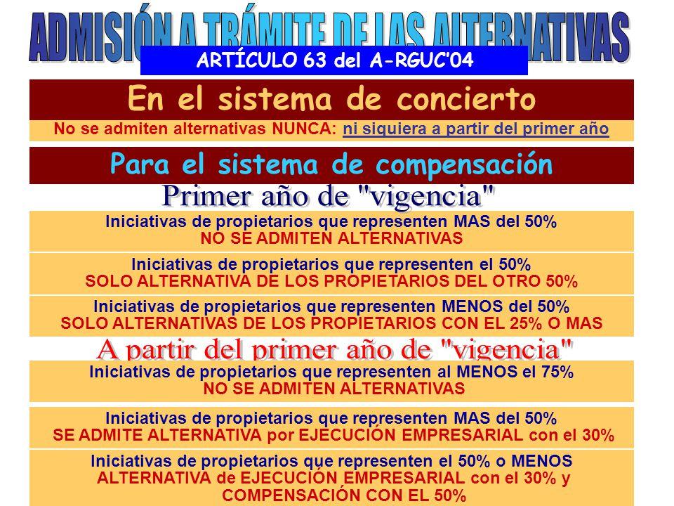 ARTÍCULO 63 del A-RGUC'04 No se admiten alternativas NUNCA: ni siquiera a partir del primer año En el sistema de concierto Para el sistema de compensación Iniciativas de propietarios que representen MAS del 50% NO SE ADMITEN ALTERNATIVAS Iniciativas de propietarios que representen el 50% SOLO ALTERNATIVA DE LOS PROPIETARIOS DEL OTRO 50% Iniciativas de propietarios que representen MENOS del 50% SOLO ALTERNATIVAS DE LOS PROPIETARIOS CON EL 25% O MAS Iniciativas de propietarios que representen al MENOS el 75% NO SE ADMITEN ALTERNATIVAS Iniciativas de propietarios que representen MAS del 50% SE ADMITE ALTERNATIVA por EJECUCIÓN EMPRESARIAL con el 30% Iniciativas de propietarios que representen el 50% o MENOS ALTERNATIVA de EJECUCIÓN EMPRESARIAL con el 30% y COMPENSACIÓN CON EL 50%
