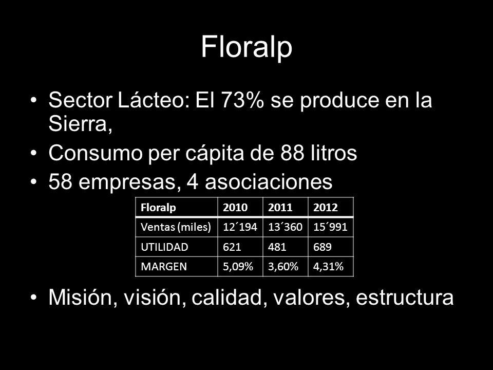 Floralp Sector Lácteo: El 73% se produce en la Sierra, Consumo per cápita de 88 litros 58 empresas, 4 asociaciones Misión, visión, calidad, valores, estructura