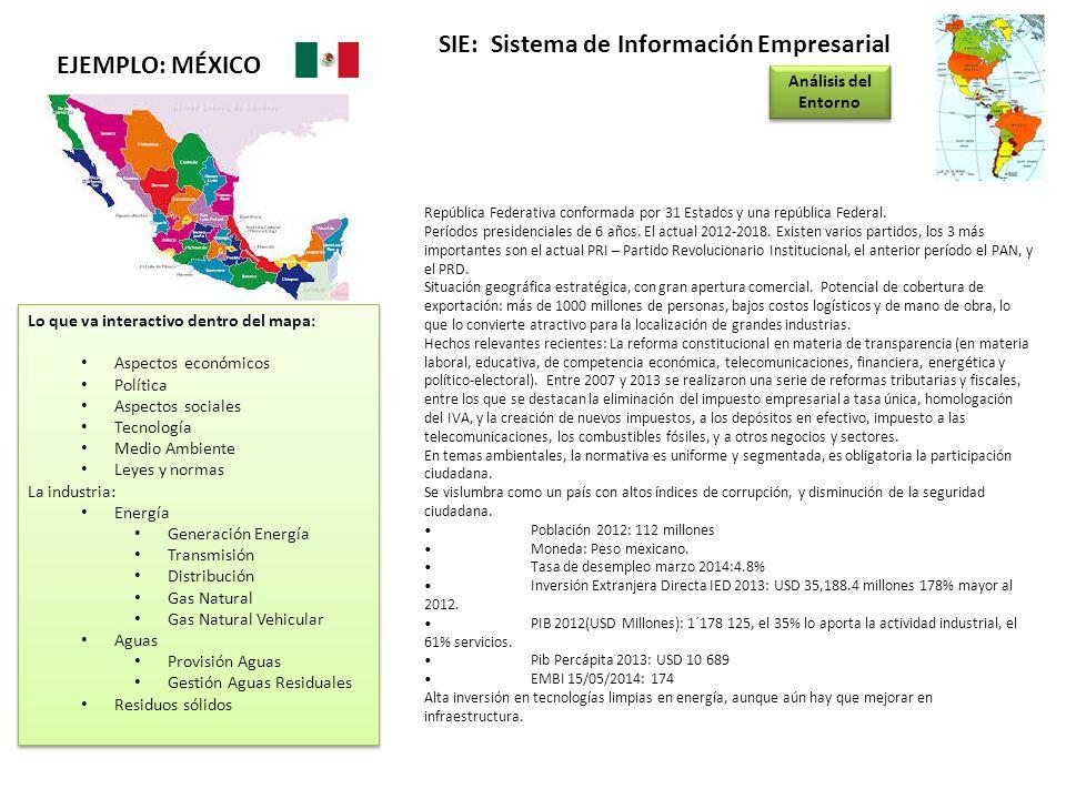 SIE: Sistema de Información Empresarial Análisis del Entorno EJEMPLO: MÉXICO República Federativa conformada por 31 Estados y una república Federal. P