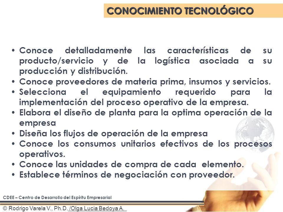 © Rodrigo Varela V., Ph.D. /Olga Lucia Bedoya A.