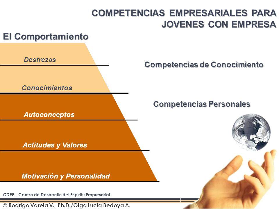 Autoconceptos Actitudes y Valores Motivación y Personalidad © Rodrigo Varela V., Ph.D./Olga Lucia Bedoya A.