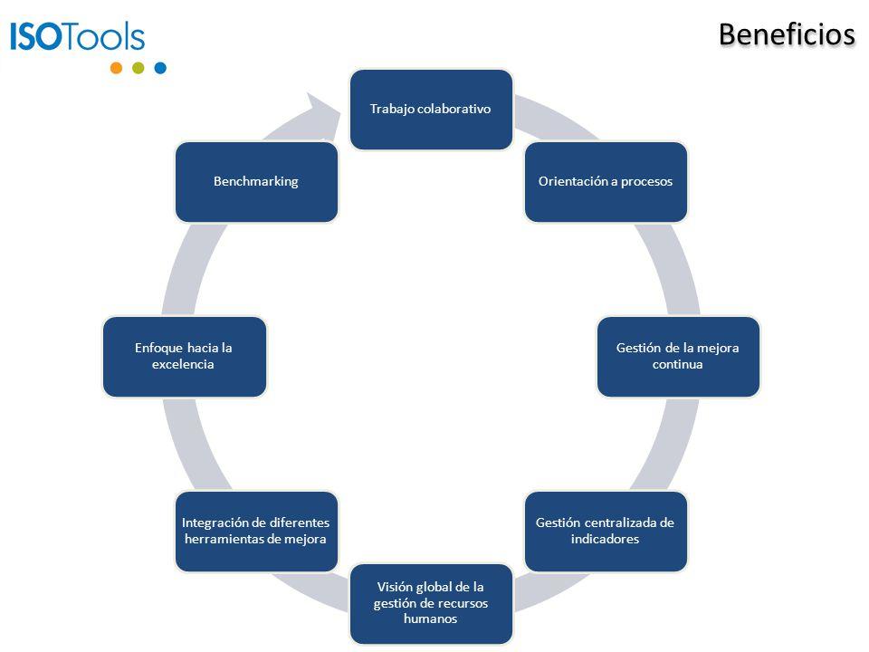 Beneficios Trabajo colaborativoOrientación a procesos Gestión de la mejora continua Gestión centralizada de indicadores Visión global de la gestión de recursos humanos Integración de diferentes herramientas de mejora Enfoque hacia la excelencia Benchmarking