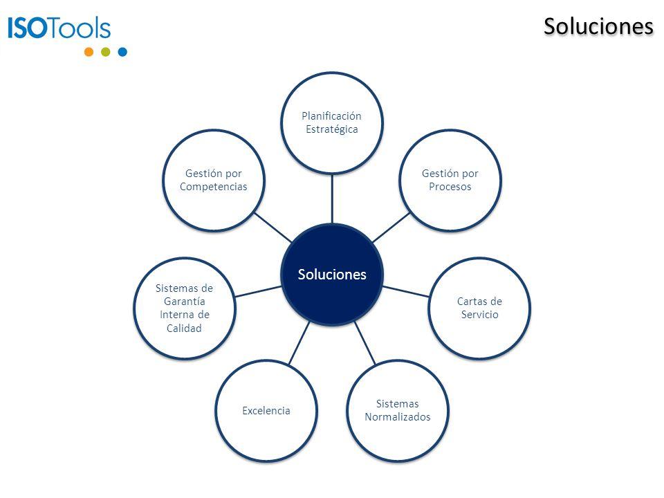 Soluciones Planificación Estratégica Gestión por Procesos Cartas de Servicio Sistemas Normalizados Excelencia Sistemas de Garantía Interna de Calidad