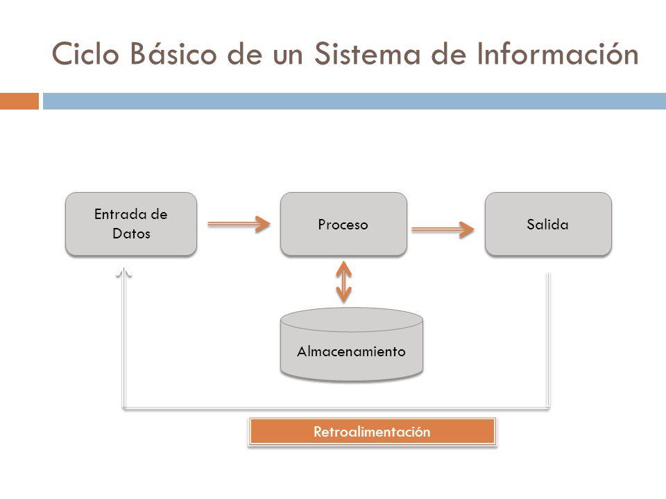 Ciclo Básico de un Sistema de Información Entrada de Datos Entrada de Datos Proceso Salida Almacenamiento Retroalimentación