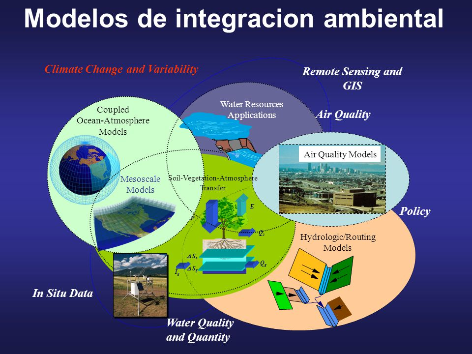 Climate Change and Variability P E QsQs  S s  S g QgQg IgIg Coupled Ocean-Atmosphere Models Hydrologic/Routing Models Water Resources Applications In Situ Data Mesoscale Models Air Quality Models Soil-Vegetation-Atmosphere Transfer Remote Sensing and GIS Policy Water Quality and Quantity Air Quality Modelos de integracion ambiental