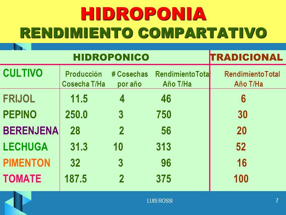 7 HIDROPONIA RENDIMIENTO COMPARTATIVO HIDROPONICO TRADICIONAL CULTIVO Producción # Cosechas RendimientoTotal RendimientoTotal Cosecha T/Ha por año Año T/Ha Año T/Ha FRIJOL 11.5 4 46 6 PEPINO 250.0 3 750 30 BERENJENA 28 2 56 20 LECHUGA 31.3 10 313 52 PIMENTON 32 3 96 16 TOMATE 187.5 2 375 100