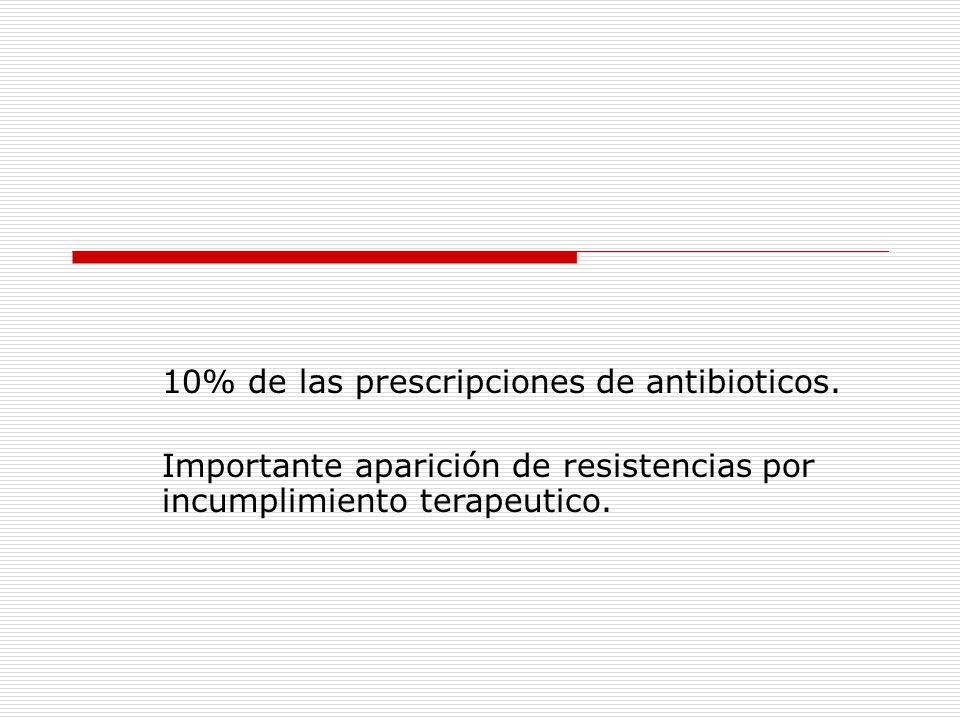 10% de las prescripciones de antibioticos.