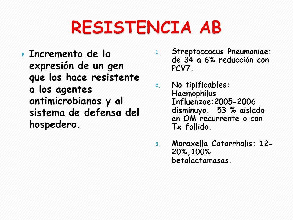  Incremento de la expresión de un gen que los hace resistente a los agentes antimicrobianos y al sistema de defensa del hospedero. 1. Streptoccocus P