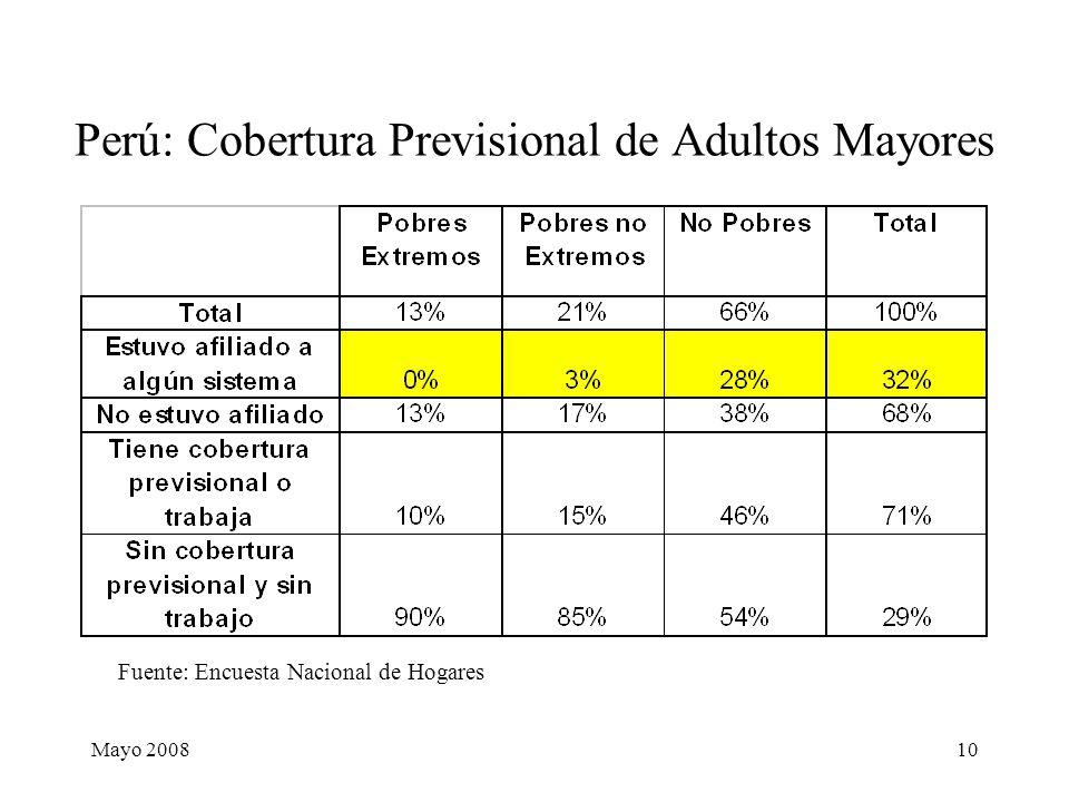 Mayo 200810 Perú: Cobertura Previsional de Adultos Mayores Fuente: Encuesta Nacional de Hogares