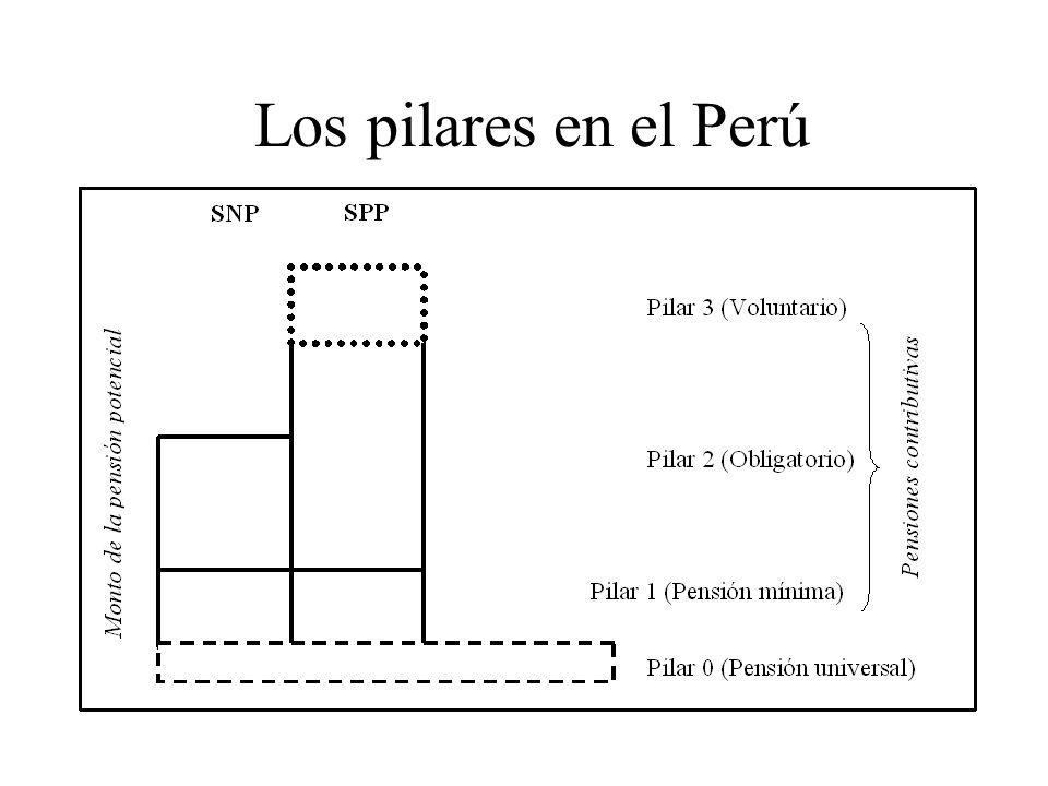 Los pilares en el Perú