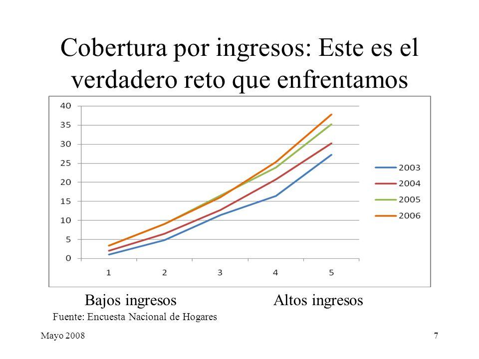 Mayo 20087 Cobertura por ingresos: Este es el verdadero reto que enfrentamos Bajos ingresos Altos ingresos Fuente: Encuesta Nacional de Hogares