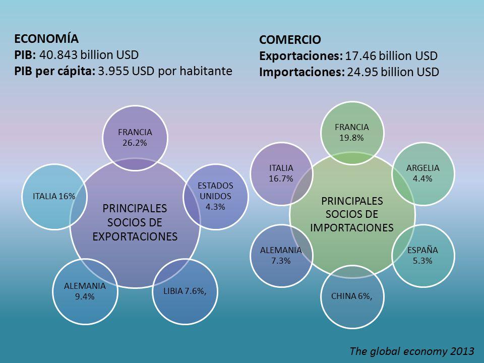 PRINCIPALES SOCIOS DE IMPORTACIONES FRANCIA 19.8% ARGELIA 4.4% ESPAÑA 5.3% CHINA 6%, ALEMANIA 7.3% ITALIA 16.7% PRINCIPALES SOCIOS DE EXPORTACIONES FRANCIA 26.2% ESTADOS UNIDOS 4.3% LIBIA 7.6%, ALEMANIA 9.4% ITALIA 16% ECONOMÍA PIB: 40.843 billion USD PIB per cápita: 3.955 USD por habitante COMERCIO Exportaciones: 17.46 billion USD Importaciones: 24.95 billion USD The global economy 2013